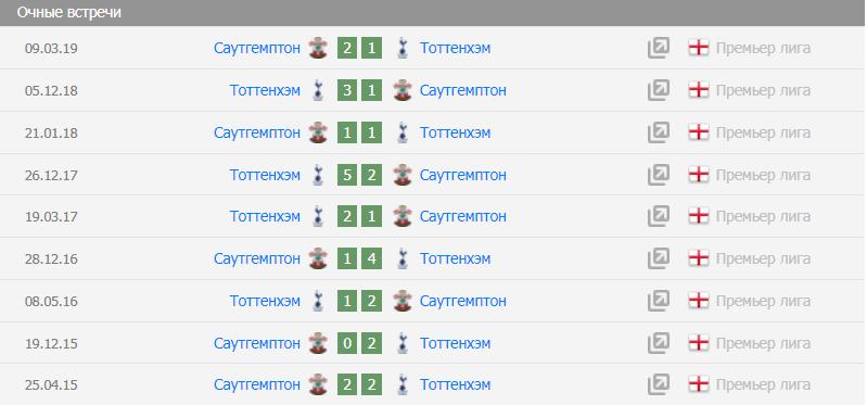 Прогноз на матч Тоттенхэм - Саутгемптон
