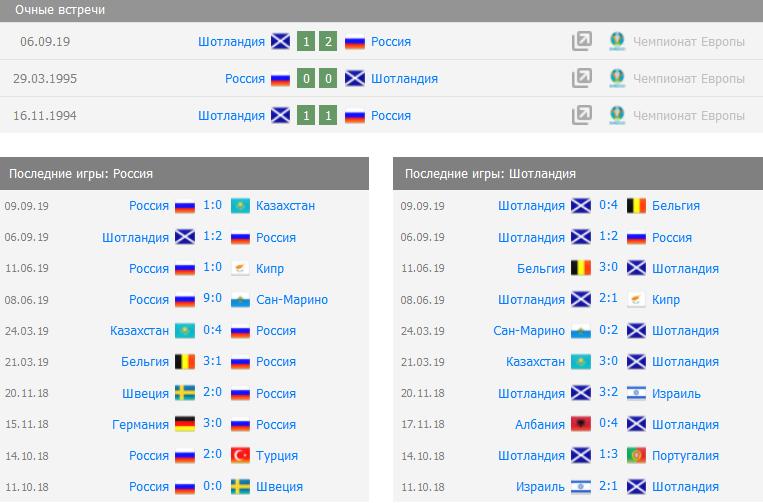 Россия - Шотландия ставка на матч
