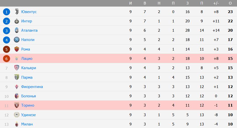 Ставка на матч Лацио - Торино