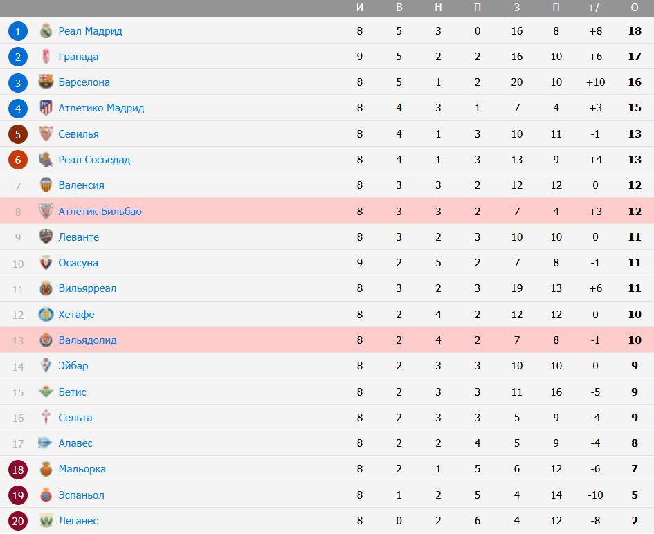 Турнирная таблица Чемпионат Испании