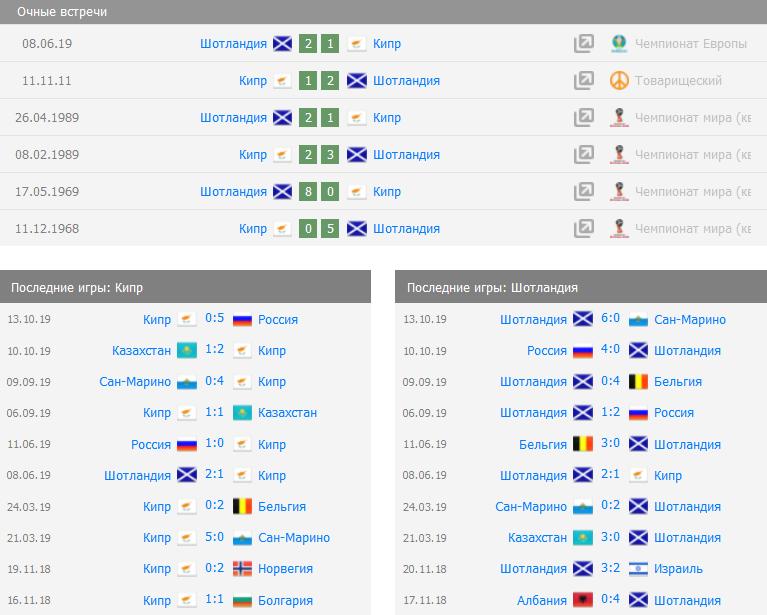 Прогноз на матч Кипр - Шотландия